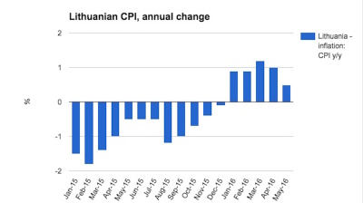 Lithuanian inflation slows but soldiers on in May